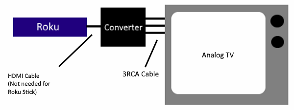 Roku to Analog TV Diagram