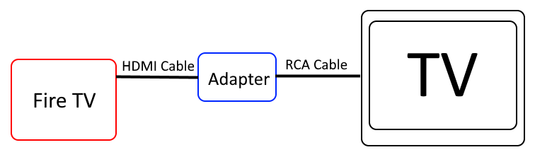 Fire TV Converter to TV Diagram