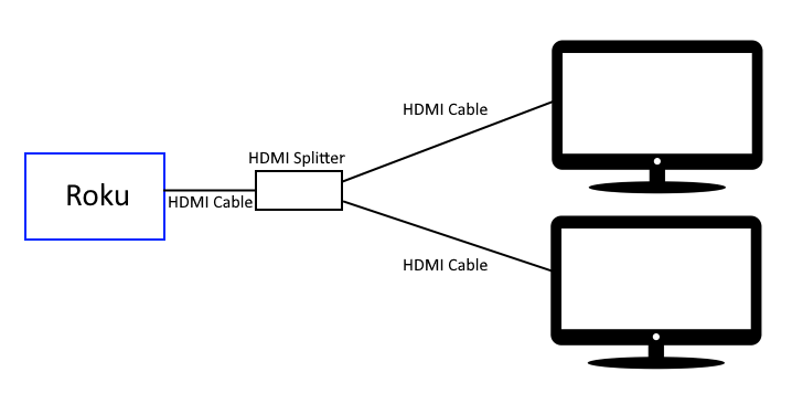 Roku HDMI Split Diagram