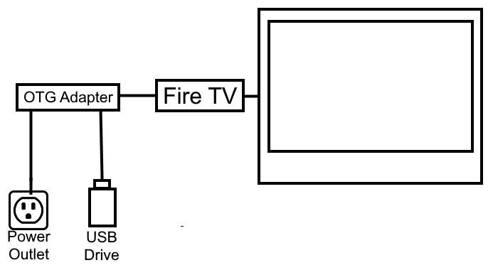 Fire TV OTG Adapter Connection Chart