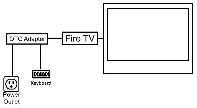 Firestick Connect Keyboard Diagram